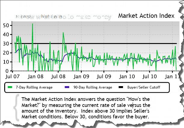 Long Branch Market Watch