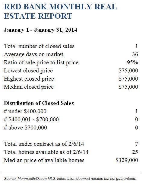 Redbank January 2014 Real Estate Report