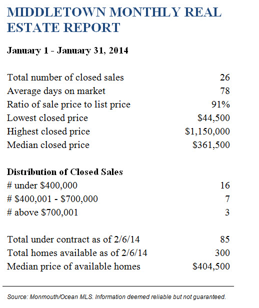 MiddletownJanuary 2014 Real Estate Report