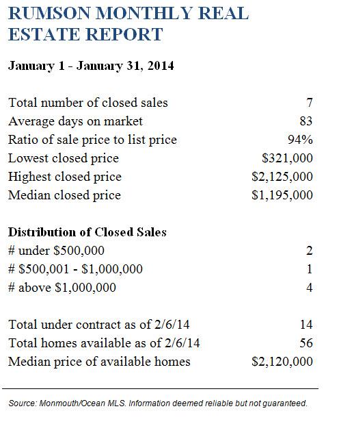 Rumson January 2014 Real Estate Report