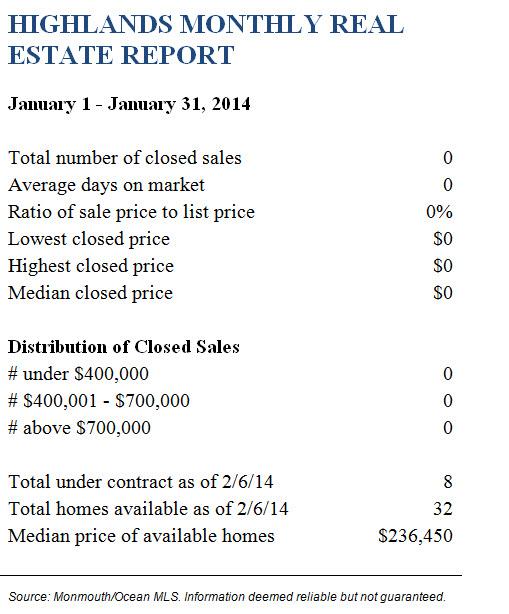 HighlandsJanuary 2014 Real Estate Report