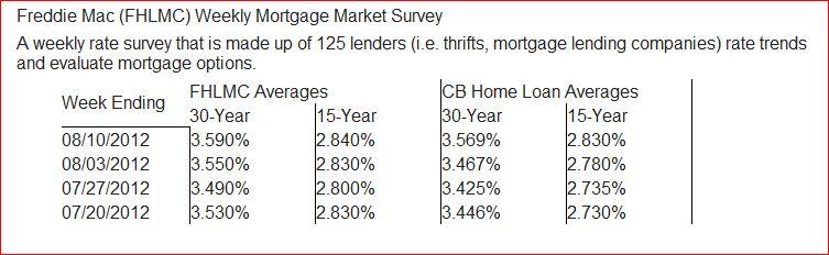 Freddie_mac_mortgage_rates
