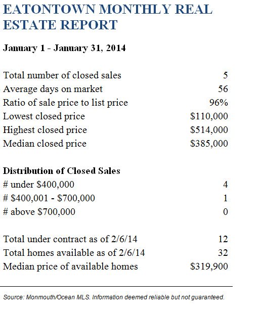 Eatontown January 2014 Real Estate Report