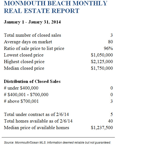 Mon BchJanuary 2014 Real Estate Report