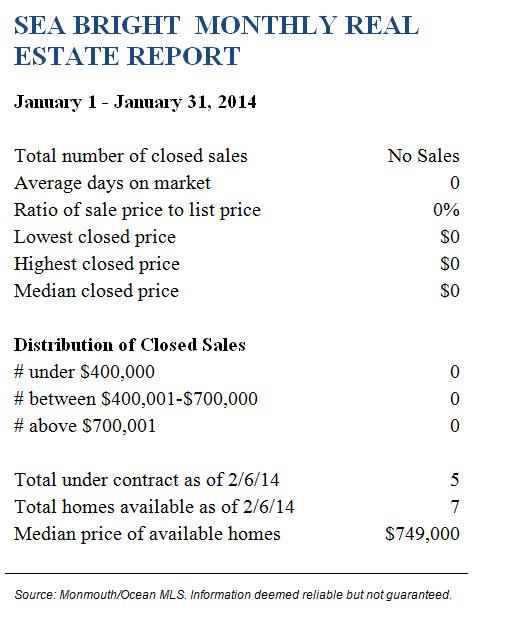 Sea Bright January 2014 Real Estate Report