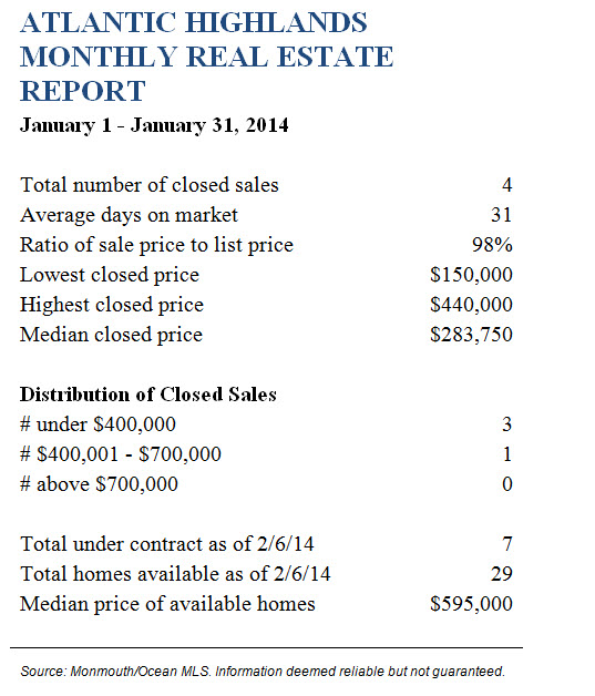 ATL HldsJanuary 2014 Real Estate Report