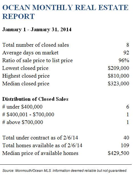 Ocean TwspJanuary 2014 Real Estate Report