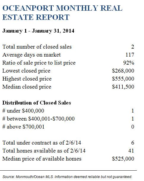 Oceanport January 2014 Real Estate Report