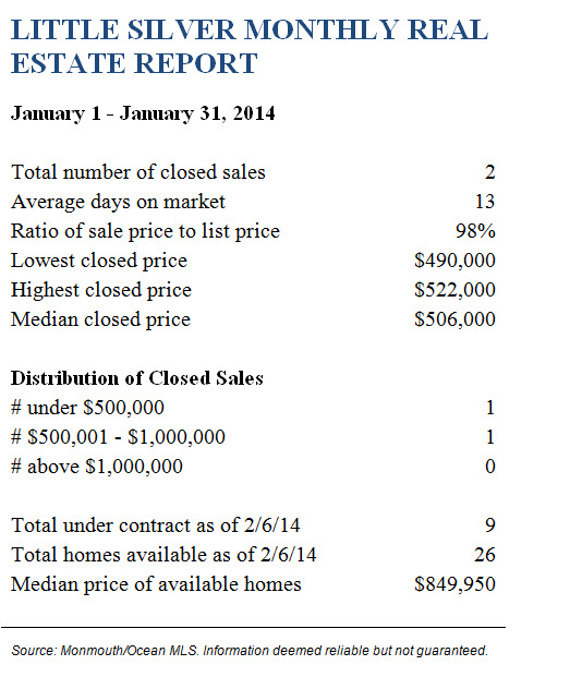 Little Silver January 2014 Real Estate Report