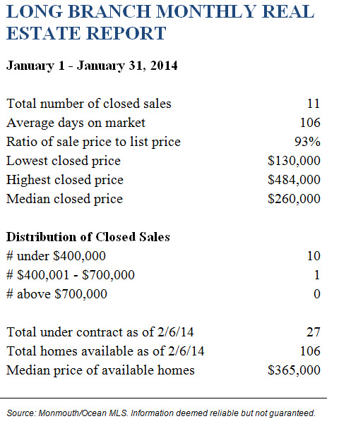 LongBranchJanuary 2014 Real Estate Report