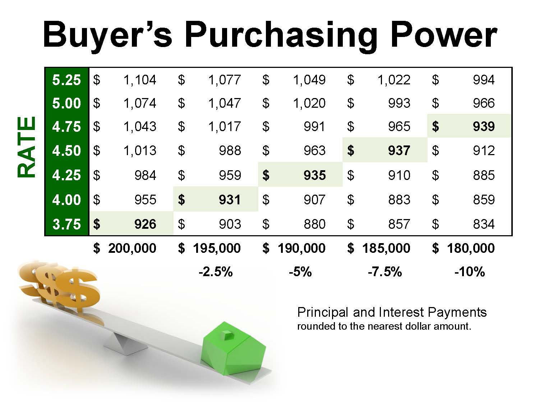 BuyersPurchasingPower_Page_02
